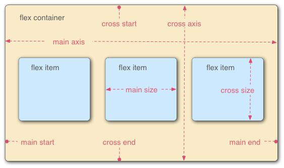 axis in flexbox