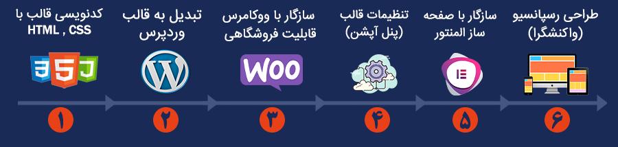 مراحل طراحی قالب وردپرس