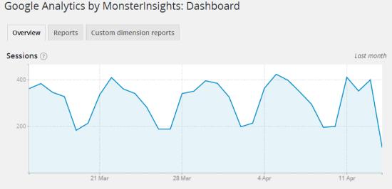 افزونه آنالیز سایت وردپرس Google Analytics by MonsterInsights