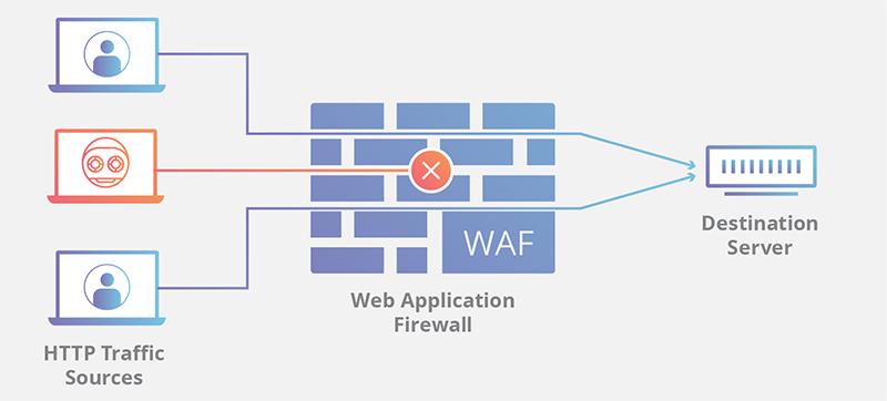 استفاده از فایروال برای افزایش امنیت وردپرس